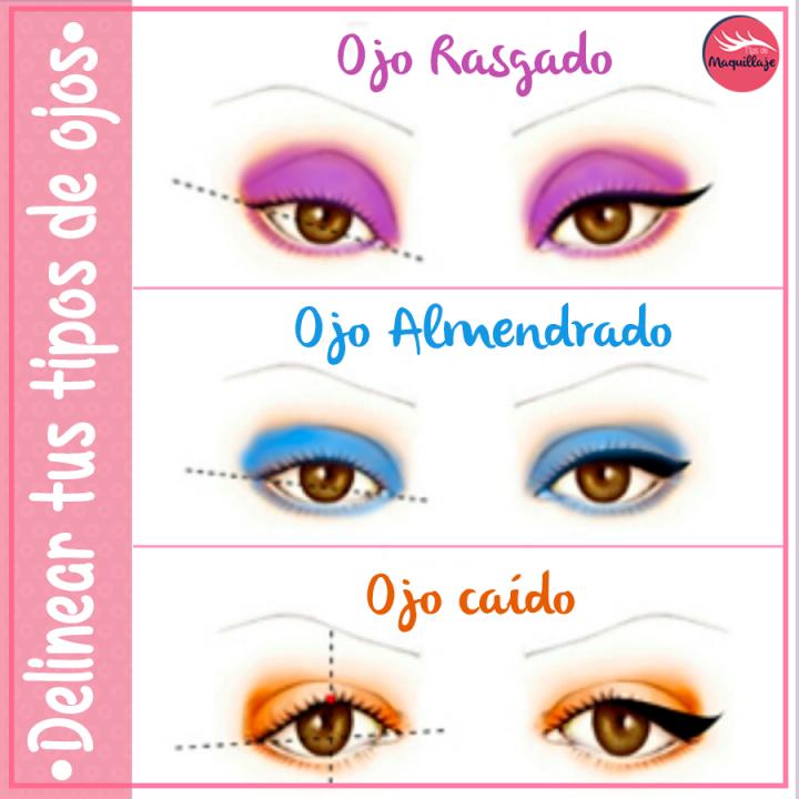 Como Delinearnos Según la Forma de Nuestros Ojos